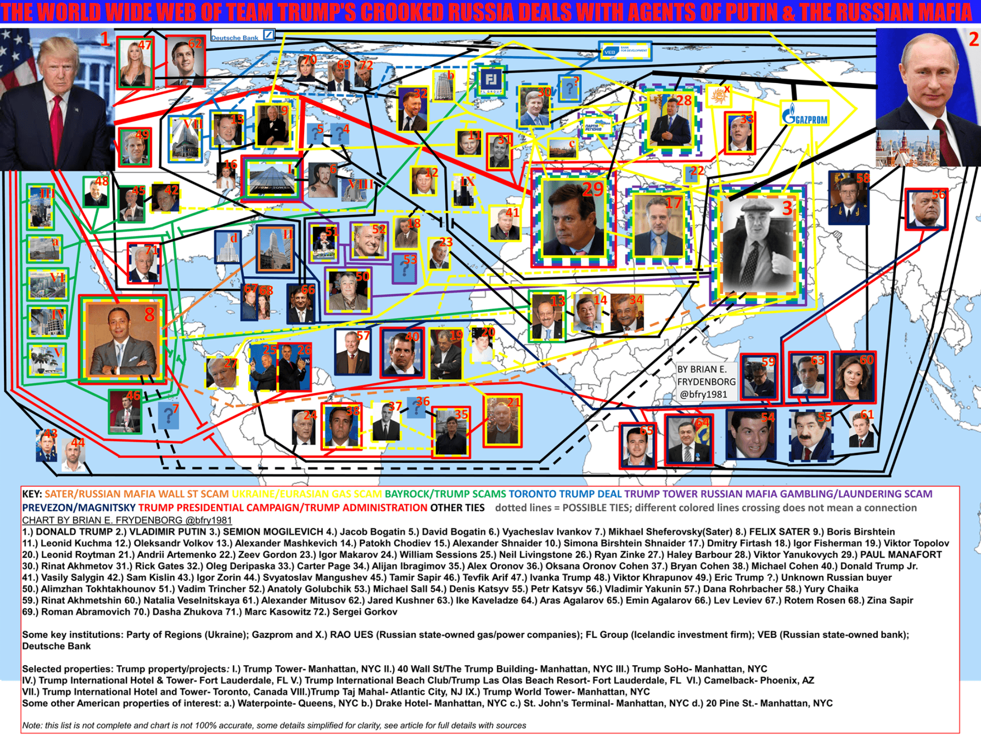 Trump-Russia chart detailing Russian mafia and Russian government (Team Putin) connections to Donald Trump and his associates (Team Trump) by Brian Frydenborg Aug. 2017 with minor revisions since